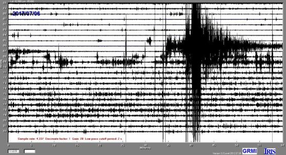 Readings from GRCC's seismometer on July 6 show a lot of activity on the 40-minute mark.