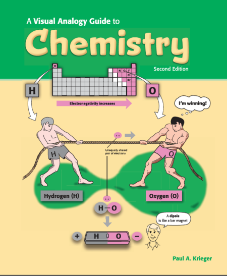 "A Visual Analogy Guide to Chemistry. Second edition. A graph shows electronegativity increases for hydrogen and oxygen. An illustration shows two men, one representing hydrogen and the other representing oxygen playing tug-of-war with a rope that represents unequally shared pair of electrons. The oxygen man has a thought bubble over his head that says ""I'm winning!"" A drawing of a man says, ""A dipole is like a bar magnet."" Paul A. Krieger."